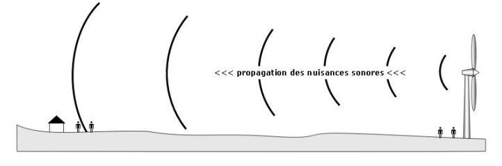 propagation-sonore